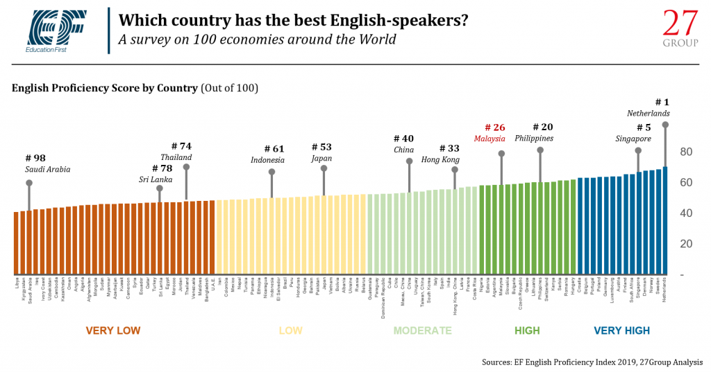 Education First S Ef English Proficiency Index 2019 Malaysia S In The Top 30 27 Advisory