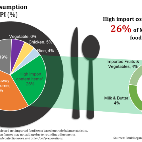 Food Industry in Malaysia